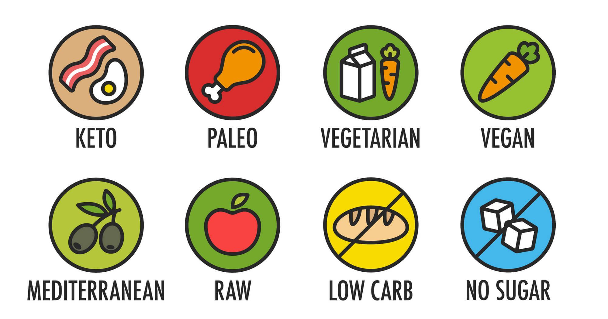 види їжі